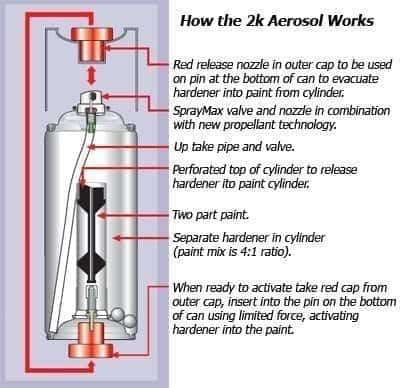 2-PART AUTOMOTIVE GRADE CLEAR-COAT IN AN AEROSOL CAN